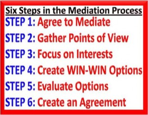 The Mediation Process What to expect?